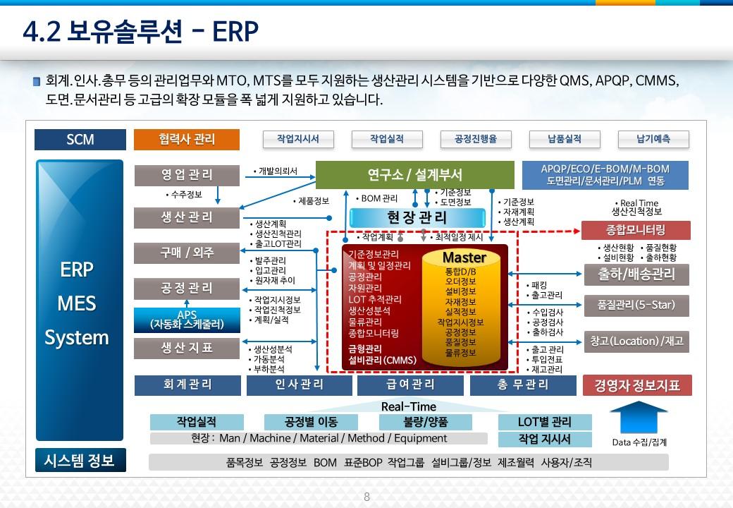 ERP 전체구성 AHPRO